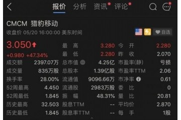 猎豹移动将兜售所持字节跳动悉数股份股价大涨逾47%