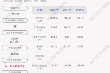 TCL科技第一季度净利润为23.20亿元~25.50亿元
