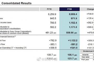 索尼2020财报营业利润同比增长20%净利润大涨64%