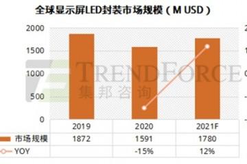 2021全球LED显示屏市场机遇与挑战