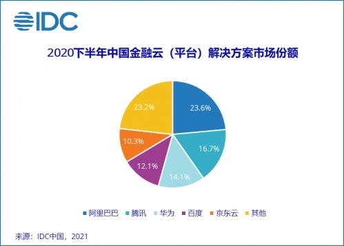 IDC中国金融云市场报告阿里腾讯京东云等位居前五
