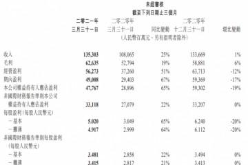 腾讯视频Q1付费会员达1.25亿