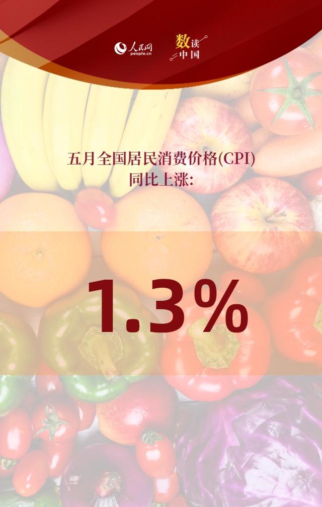 5月CPI同比涨1.3%环比降0.2%飞机票价格同比上涨32.3%